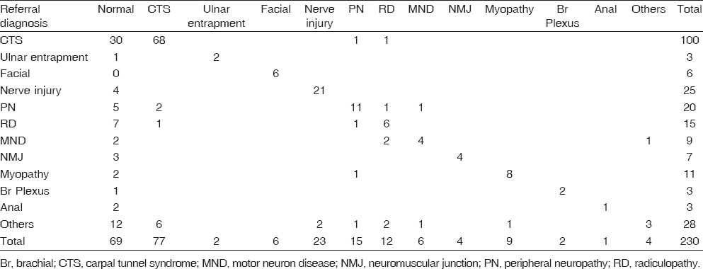 Table 2: Concordance between final diagnoses and referral diagnoses