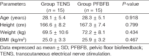 Table 1: Demographic and clinical characteristics of the studied groups