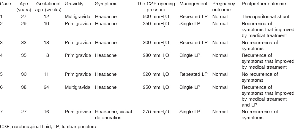 Table 2: Summary of clinical characteristics, management and outcome