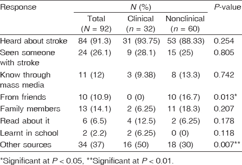Table 2: Knowledge and source of information about stroke among participants