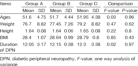 Table 1: The patients' ages, weight, height, BMI, and duration of diabetic polyneuropathy in groups A, B, and C