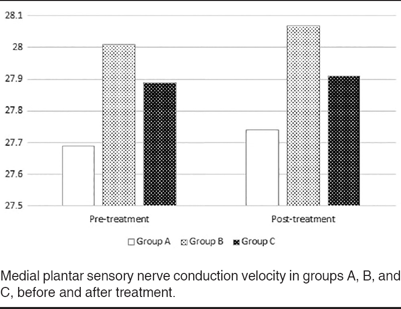 Figure 1: Medial plantar sensory nerve conduction velocity in groups A, B, and C, before and after treatment.
