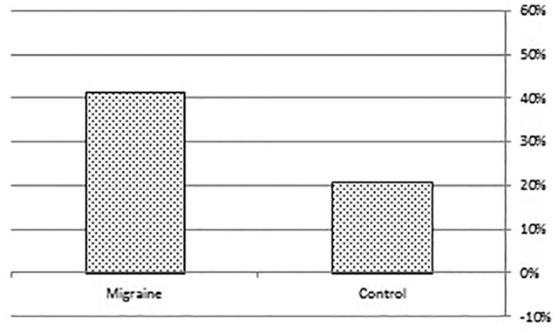 Figure 2: A schematic representation of current Helicobacter pylori (HP) infection in the migraineurs and controls.