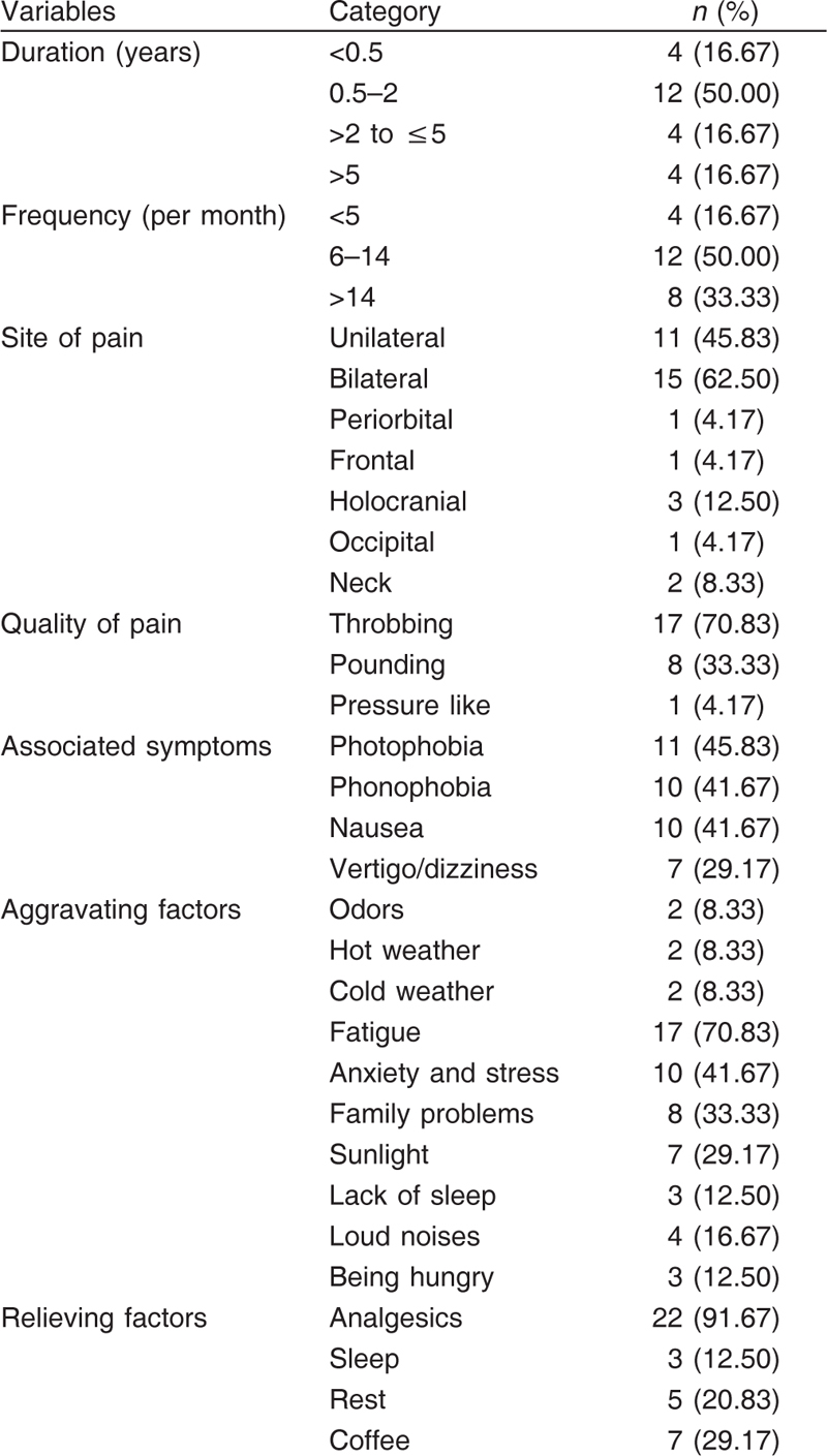 Table 1: Clinical characteristics of migraineurs without aura
