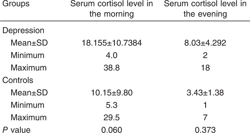 Table 5 Serum cortisol level (in the morning and evening) in the study sample