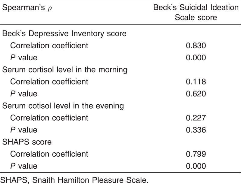 Table 7 The correlation between Beck's Suicidal Ideation Scale, Beck's Depression Inventory, serum cortisol level, and Snaith Hamilton Pleasure Scale in the depression group