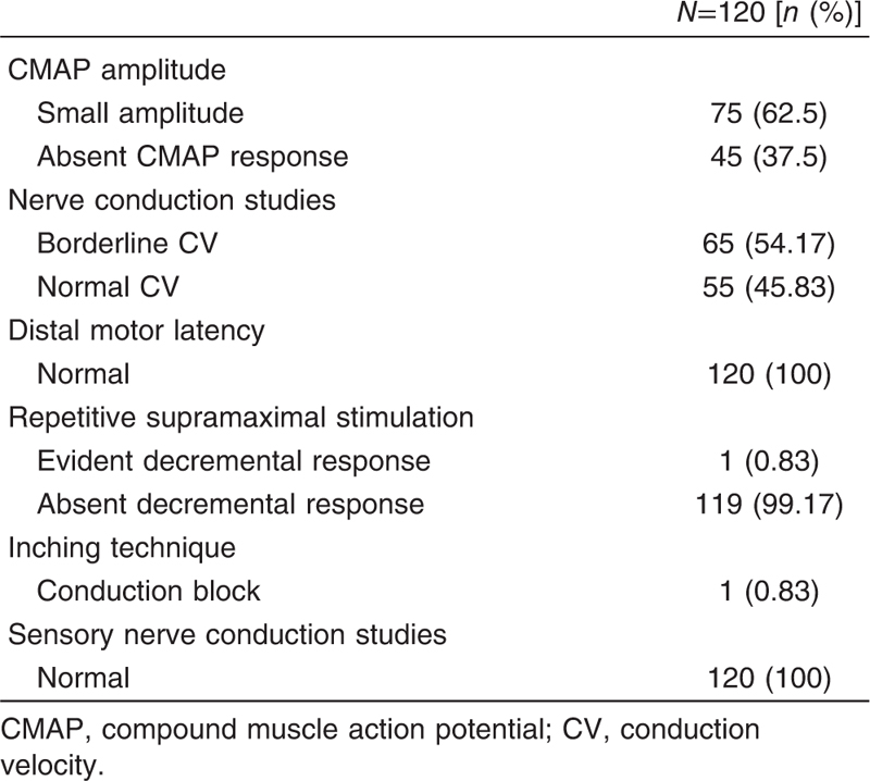 Table 3 Nerve conduction results in the studied patients